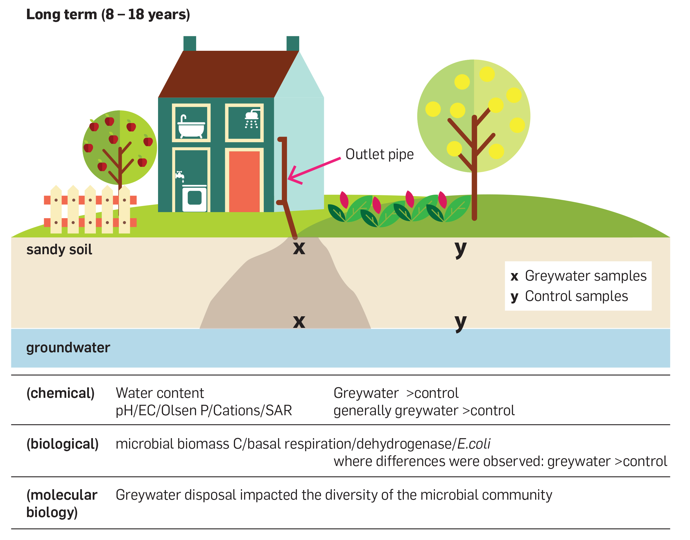 Long term unregulated greywater disposal